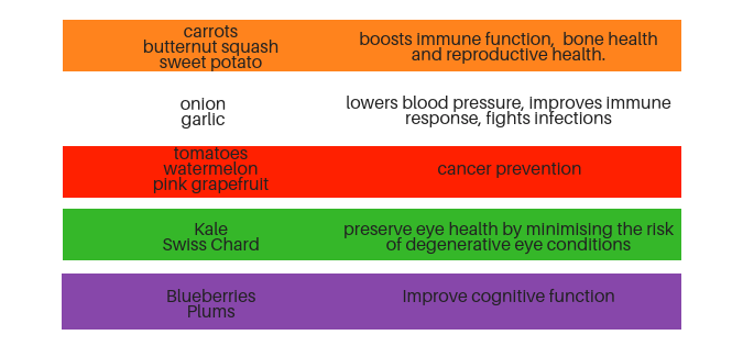 Benefits of eating  rainbow coloured fruits and vegetables