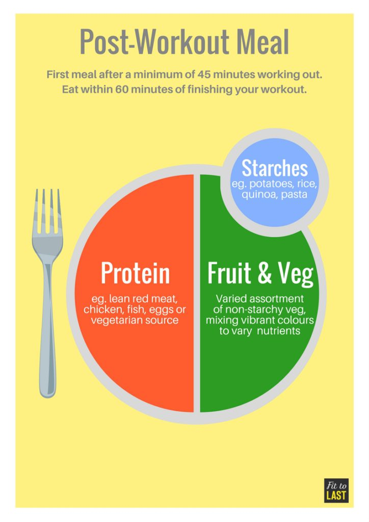 Post-Workout Meal Template